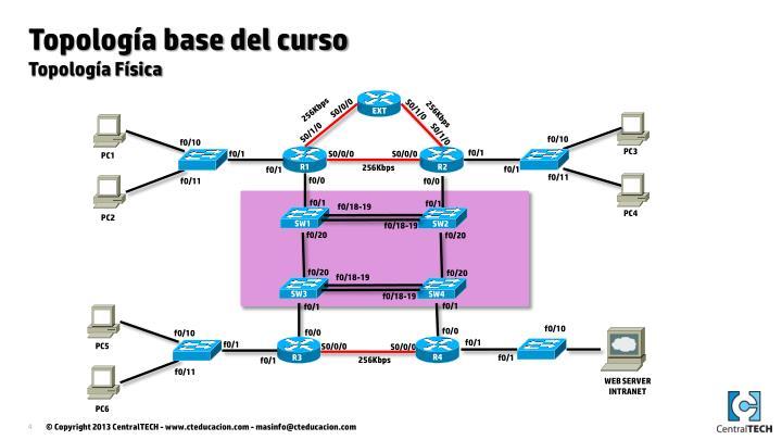 Topología base del curso