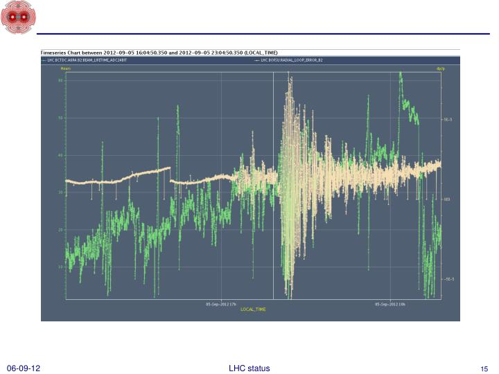 LHC status