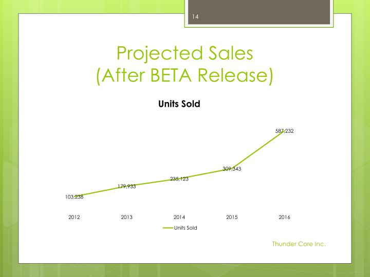 Projected Sales