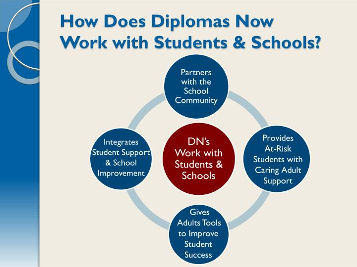 How Does Diplomas Now