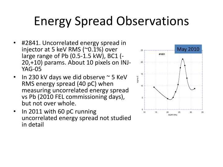 Energy Spread Observations