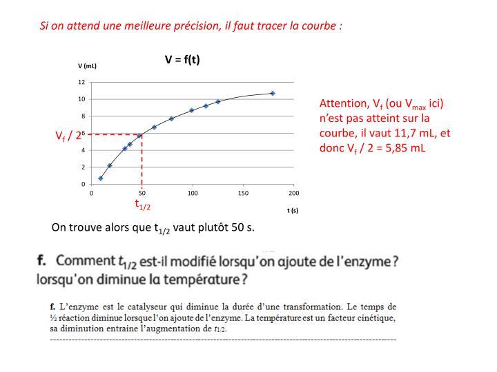 Si on attend une meilleure précision, il faut tracer la courbe :