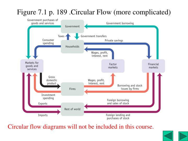Figure 7.1 p. 189 .Circular Flow (more complicated)
