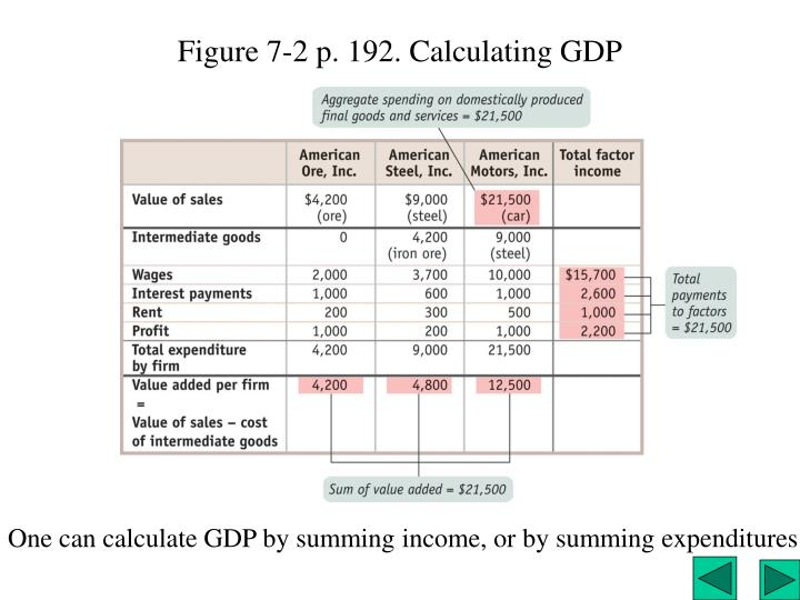 Figure 7-2 p. 192. Calculating GDP