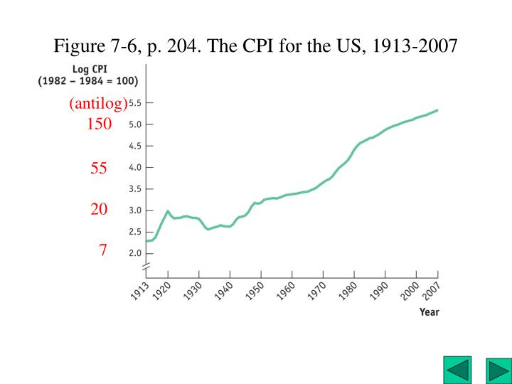 Figure 7-6, p. 204. The CPI for the US, 1913-2007