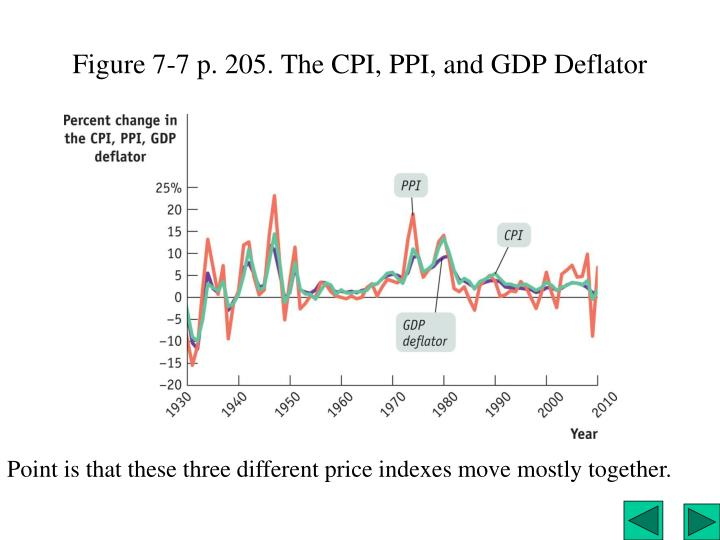 Figure 7-7 p. 205. The CPI, PPI, and GDP Deflator