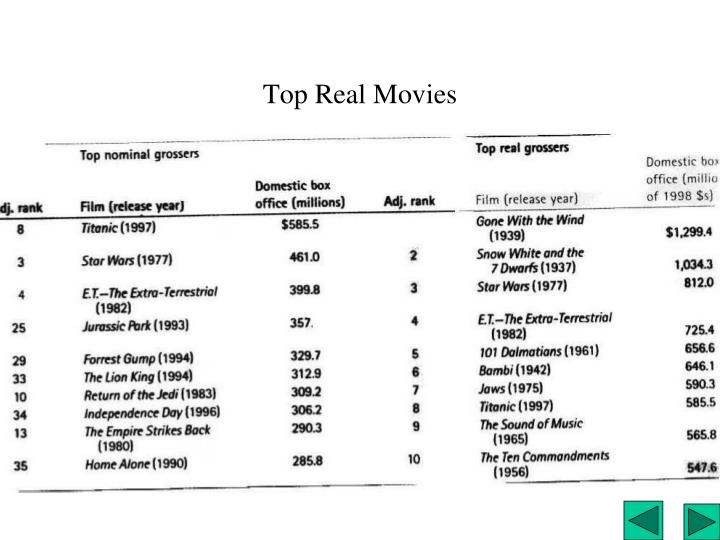 Top Real Movies