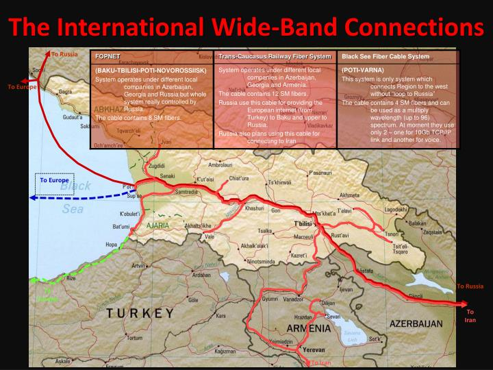 The international wide band connections