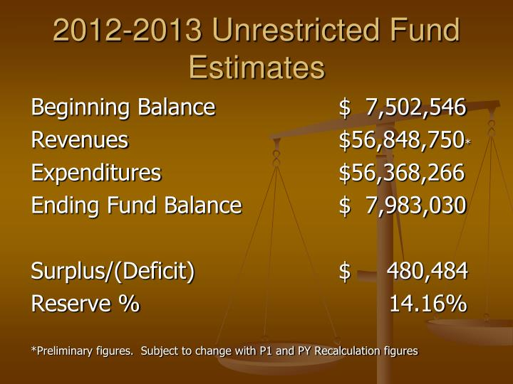 2012-2013 Unrestricted Fund Estimates