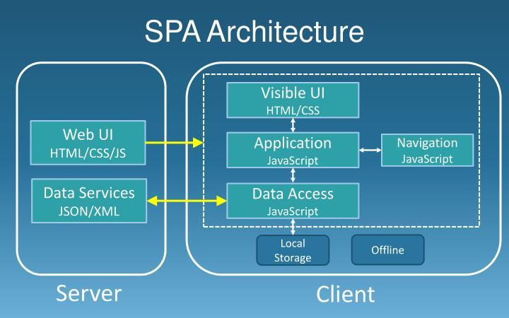SPA Architecture