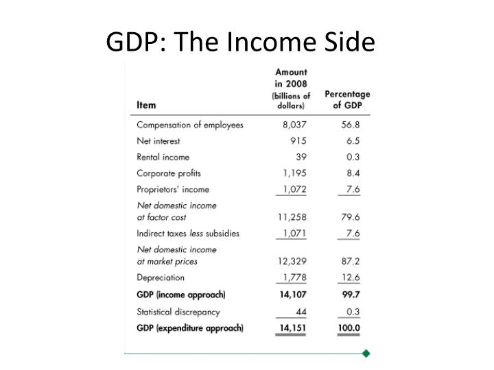 GDP: The Income Side