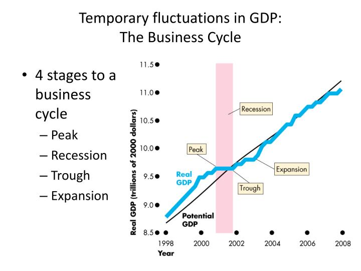 Temporary fluctuations in GDP: