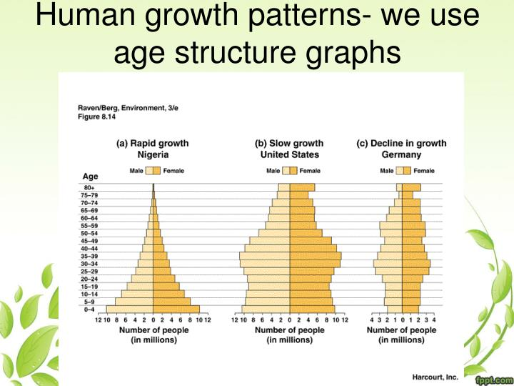 Human growth patterns- we use age structure graphs