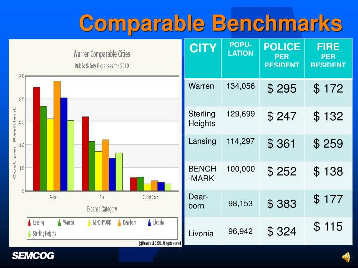Comparable Benchmarks