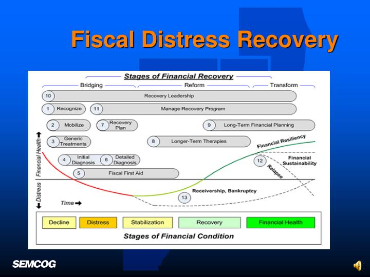 Fiscal Distress Recovery