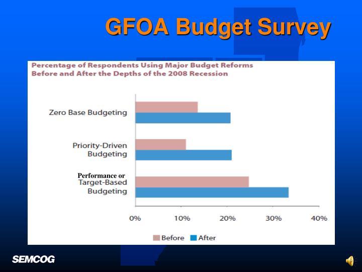 GFOA Budget Survey