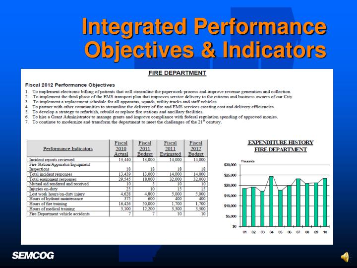Integrated Performance Objectives & Indicators