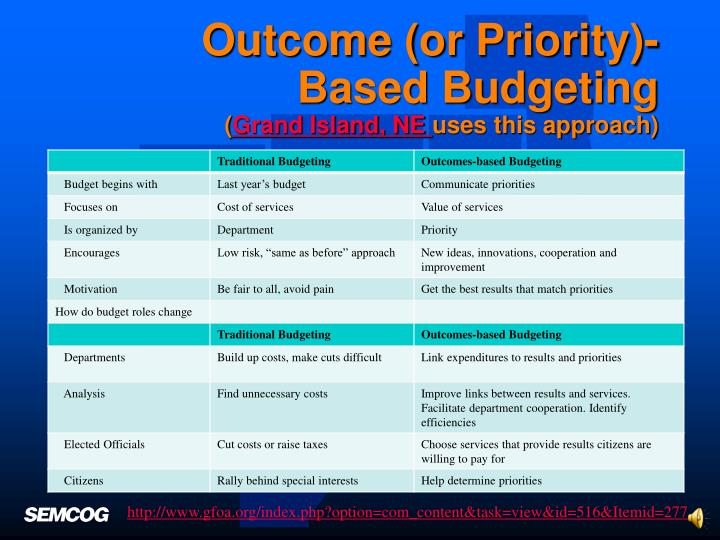Outcome (or Priority)- Based Budgeting