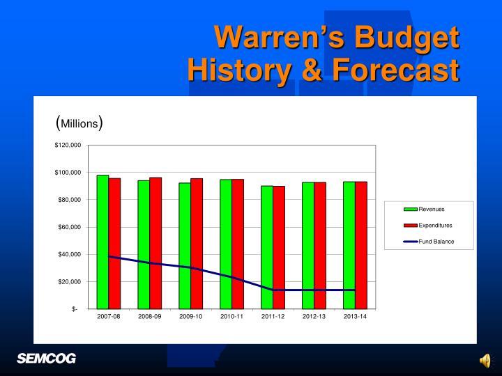 Warren's Budget