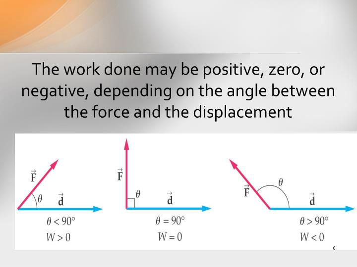 The work done may be positive, zero, or negative, depending on the angle between the force and the