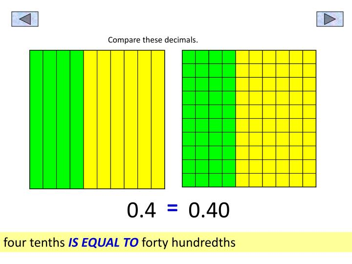 Compare these decimals.