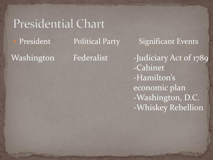 Presidential Chart