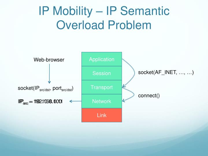 IP Mobility – IP Semantic Overload Problem