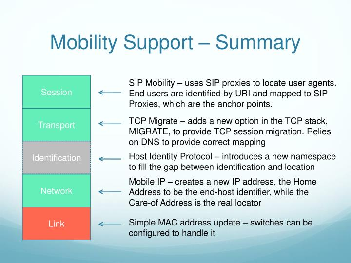 Mobility Support – Summary