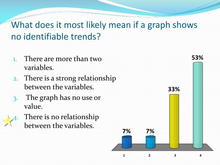 What does it most likely mean if a graph shows no identifiable trends?