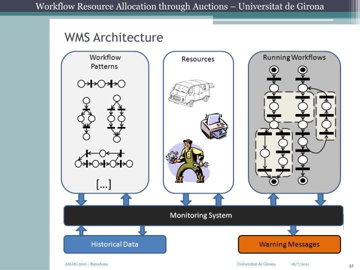 WMS Architecture