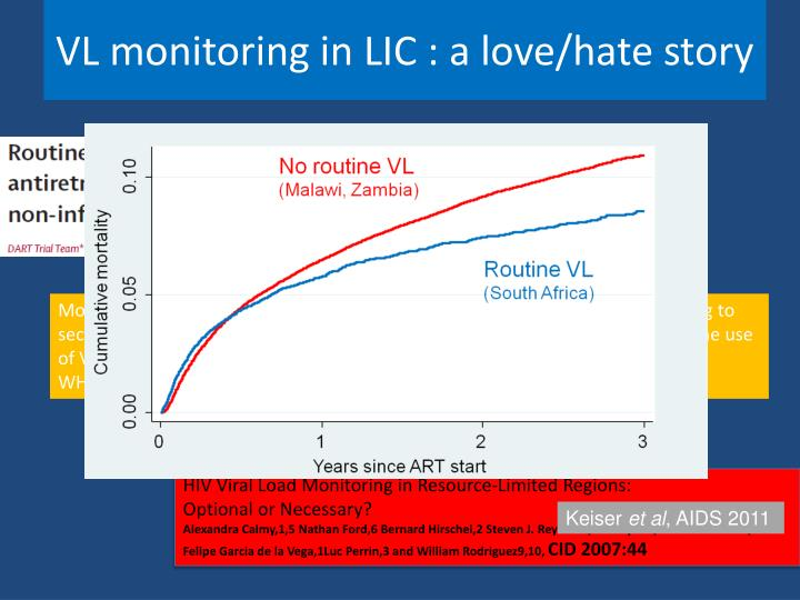 VL monitoring in LIC : a love/hate story
