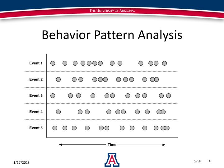 Behavior Pattern Analysis