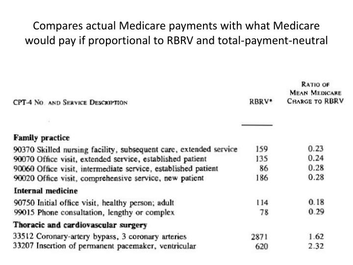 Compares actual Medicare payments with what Medicare would pay if proportional to RBRV and total-payment-neutral