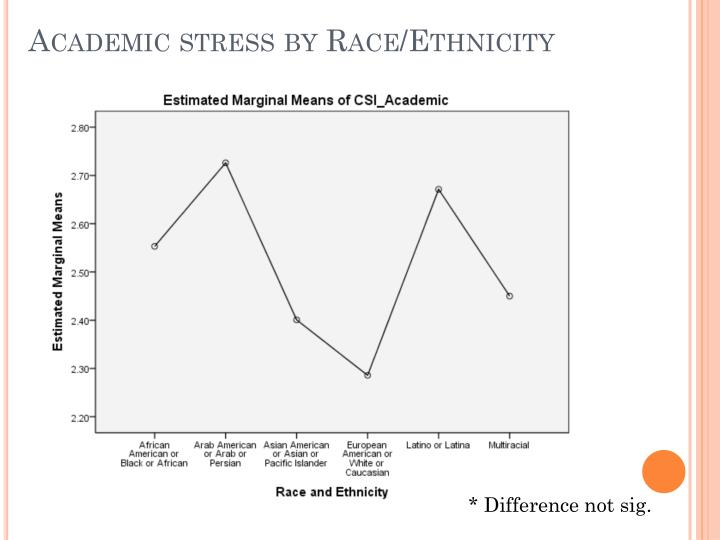 Academic stress by Race/Ethnicity
