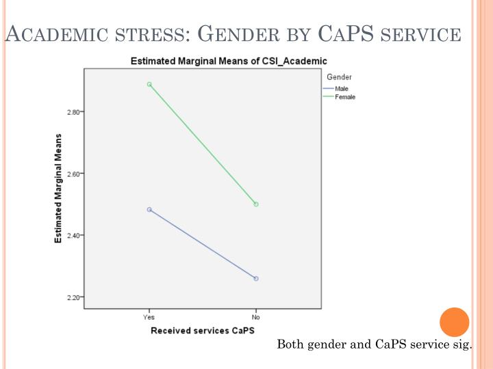 Academic stress: Gender by