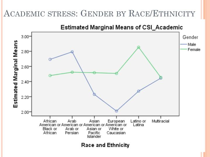 Academic stress: Gender by Race/Ethnicity