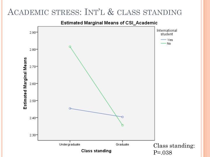 Academic stress: Int'l & class standing