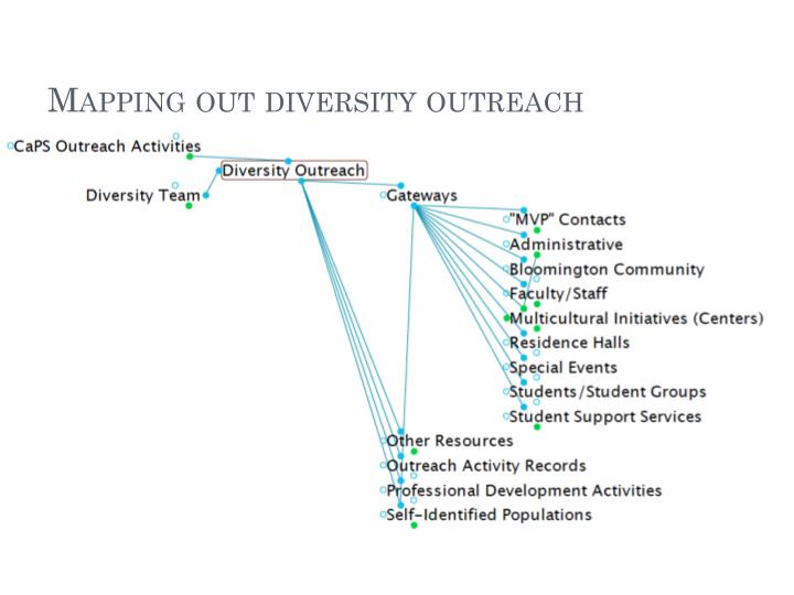 Mapping out diversity outreach