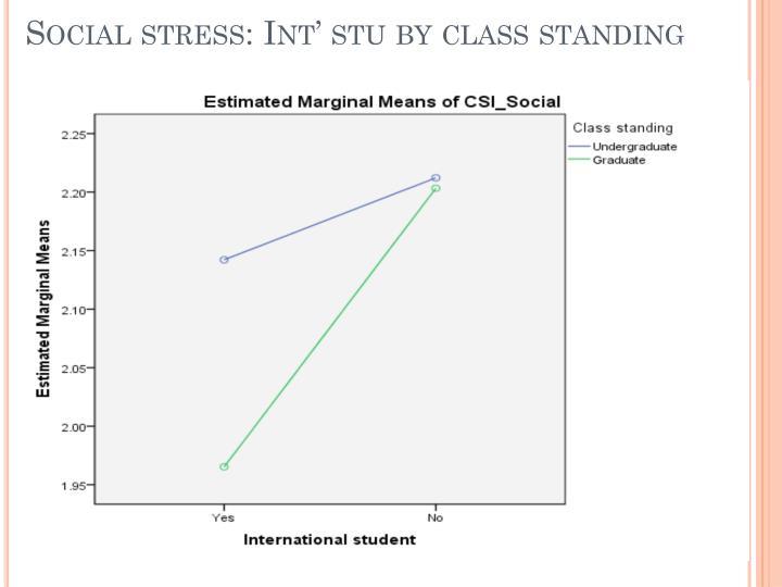 Social stress:
