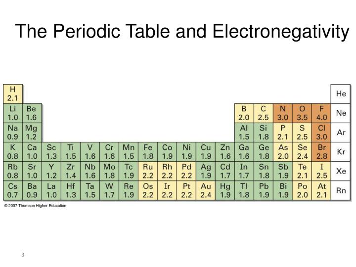 Electronegativity In Periodic Table 28 Images Electronic