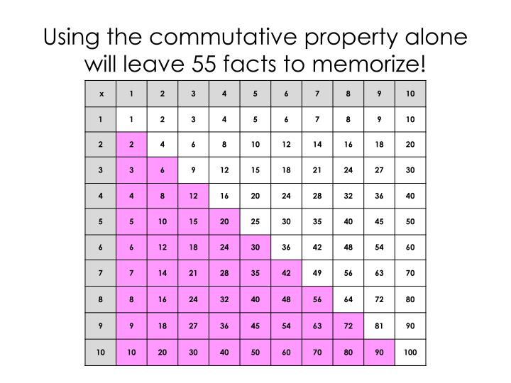 Using the commutative property alone will leave 55 facts to memorize!