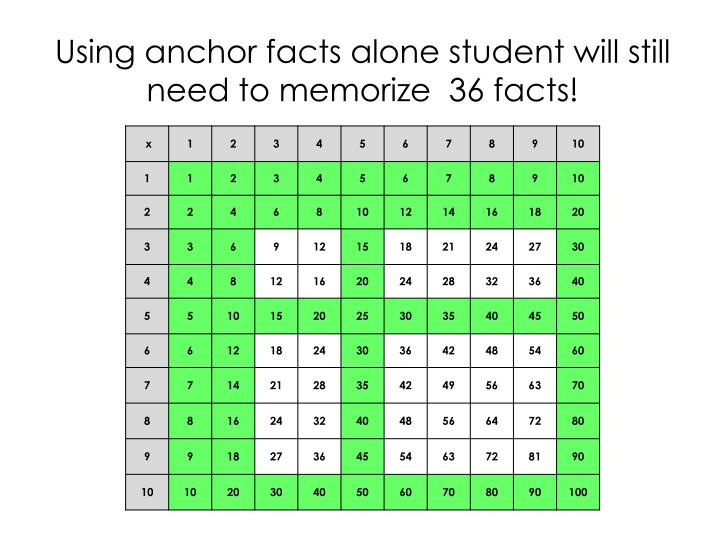 Using anchor facts alone student will still need to memorize  36 facts!