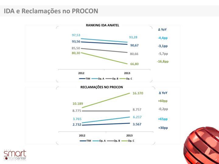 IDA e Reclamações no PROCON