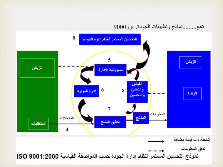 تابع.........نماذج وتطبيقات الجودة/ آيزو9000