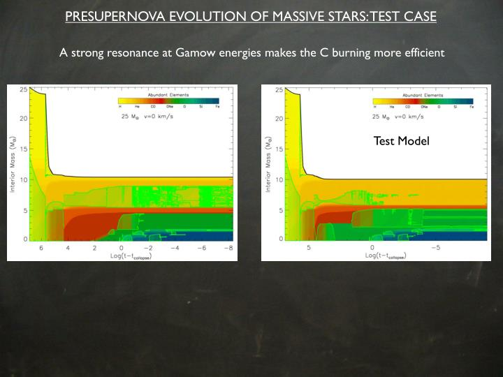 PRESUPERNOVA EVOLUTION OF MASSIVE STARS: TEST CASE