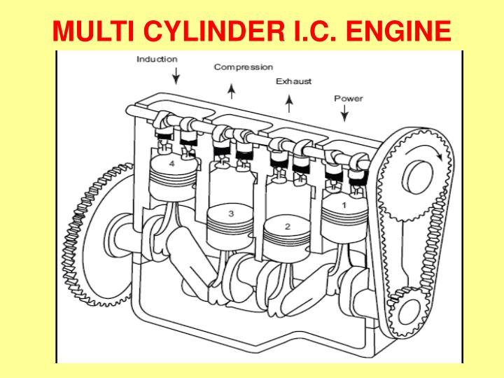 MULTI CYLINDER I.C. ENGINE