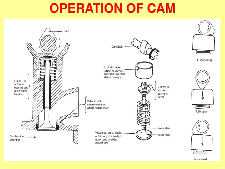 OPERATION OF CAM