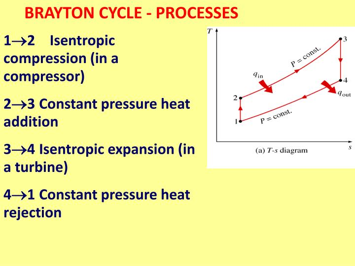 BRAYTON CYCLE - PROCESSES