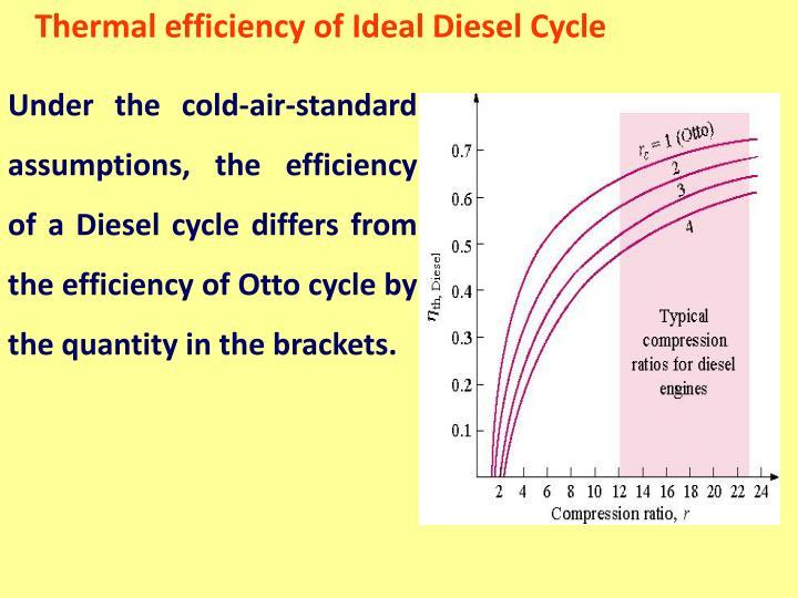 Thermal efficiency of Ideal Diesel Cycle