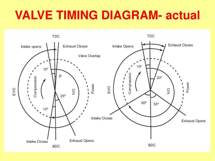 VALVE TIMING DIAGRAM- actual